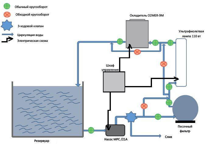 Системы хранения и передержки морепродуктов 16