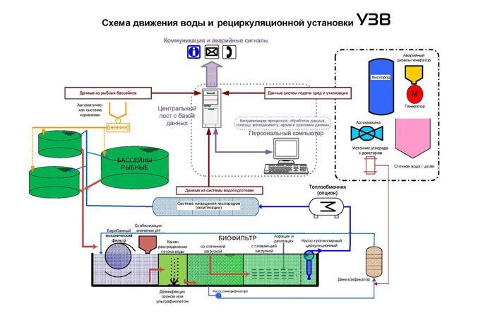 Принцип работырециркуляционной системы УЗВ 1