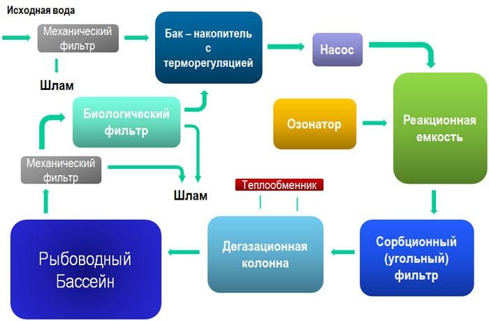 Принцип работырециркуляционной системы УЗВ 3